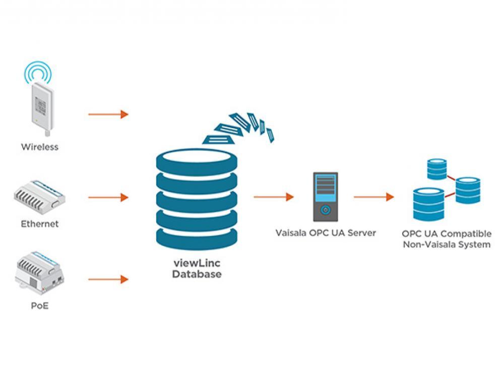 Vaisala OPC UA Server - QSGroup